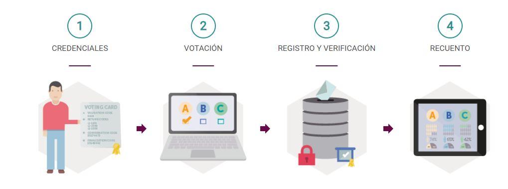 Proceso de votación en Scytl Barcelona